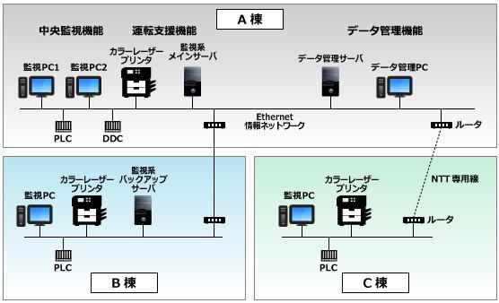 中央監視・総合情報システム「sc-brain」